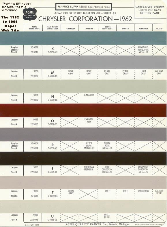 1962 to 1965 Mopar Paint Codes of Chrysler Corporation